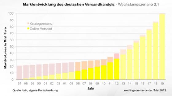 deutscher-versandhandel
