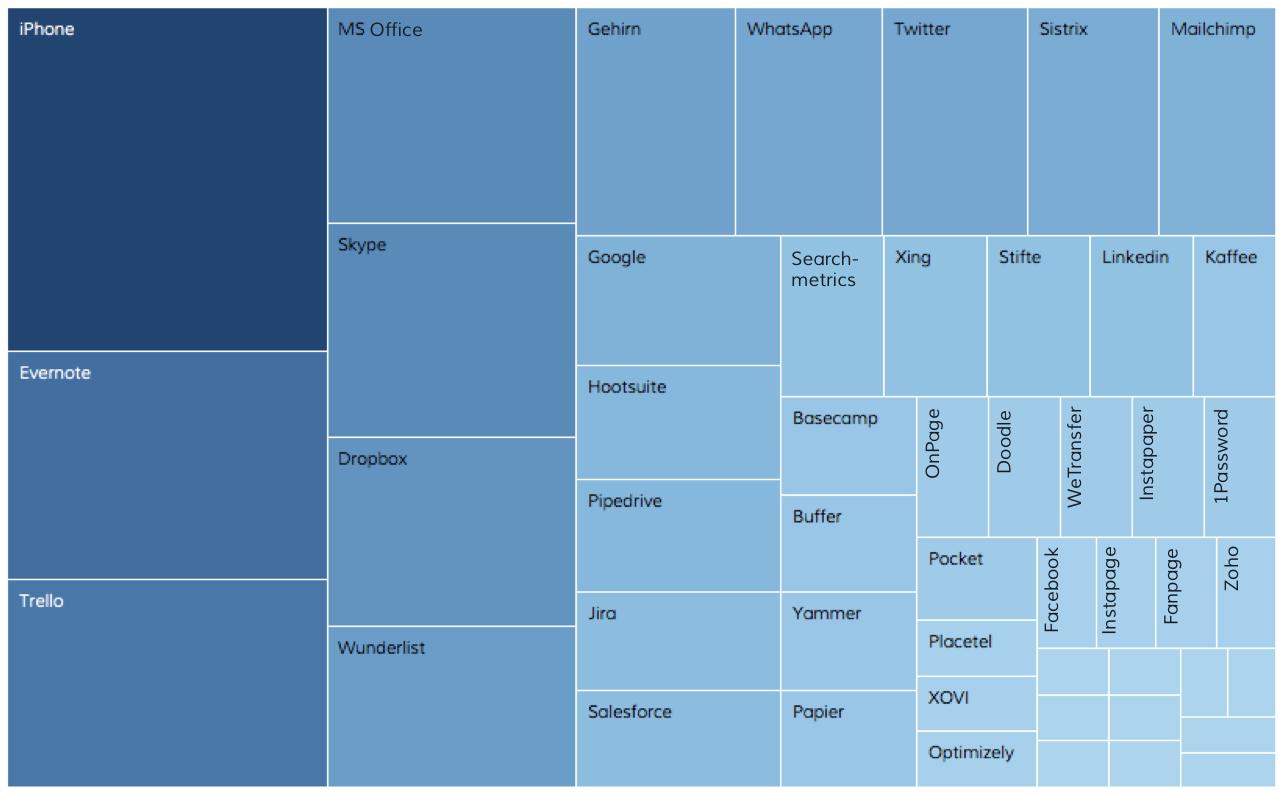 softwareliste