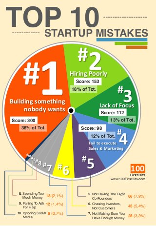 top-10-startup-mistakes-one-page-infographics-1-320